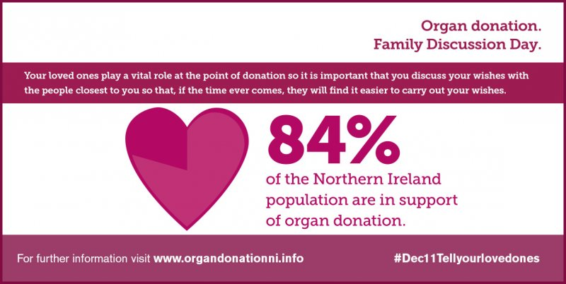Organ Donation Discussion Day Monday December 11th – Tell your loved ones your wishes