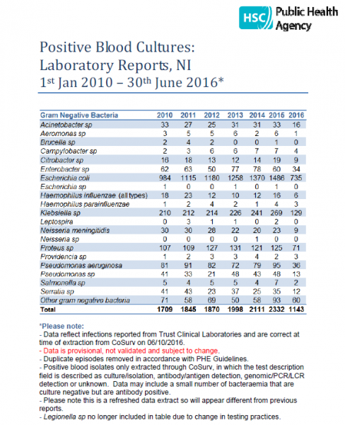 Positive Blood Cultures: Laboratory Reports, NI