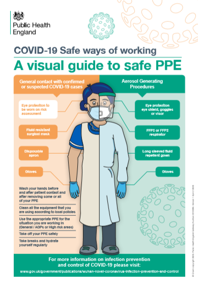 Guidance for HSC staff on using PPE | HSC Public Health Agency