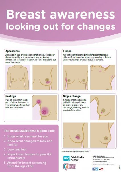 Breast awareness: looking out for changes